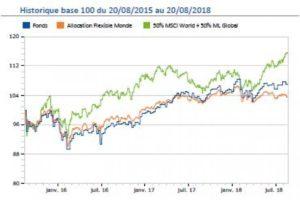 Élargissement de la gamme des fonds OTEA Capital